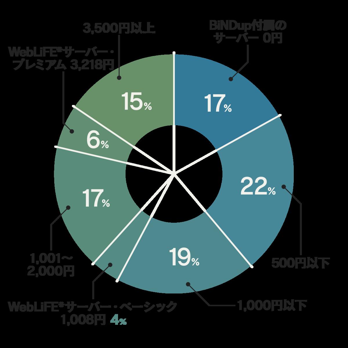ユーザーについて|ウェブコンポーザー白書2020
